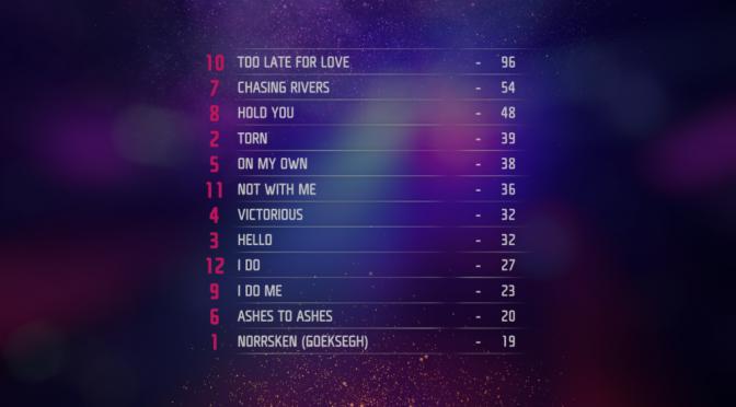 Melodifestivalen 2019 – Final results